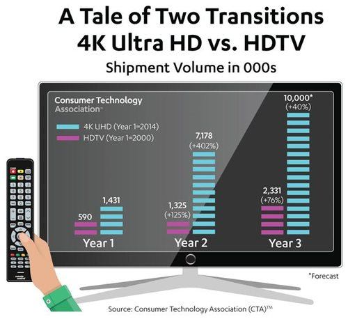 Source: Consumer Technology Association, 2016