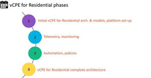 Orange has defined four phases for its vCPE trial of ECOMP in its Poland footprint.