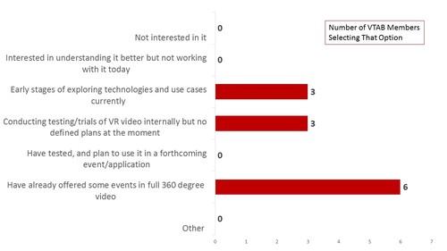 Current Status Regarding VR/360-degree Video  Source: Telco Transformation, VTAB VR Survey, November 2016