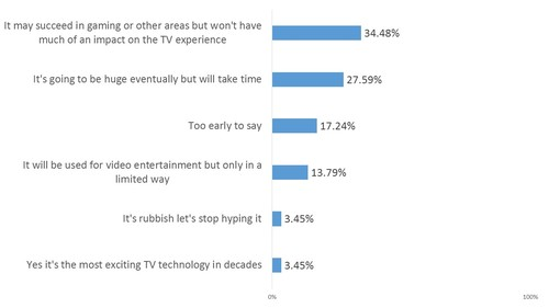 Q: Is virtual reality about to transform TV entertainment?  Source: Telco Transformation Flash Poll, November 2016