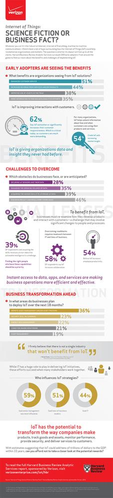 Verizon's Infographic highlights results from Harvard Business Review's survey of 269 early adopters of IoT technology.
