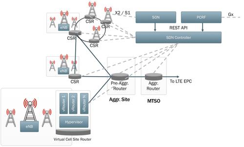 An illustration of one potential role that SDN and NFV could play in mobile backhaul networks.