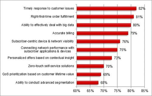 Key activities that service providers believe are critical for superior customer experience.