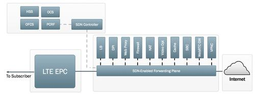 Integrating SDN into the SGi-LAN for dynamic service chaining.