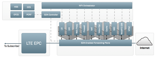 Integrating SDN and NFV into the SGi-LAN for dynamic service chaining and virtual network function orchestration.