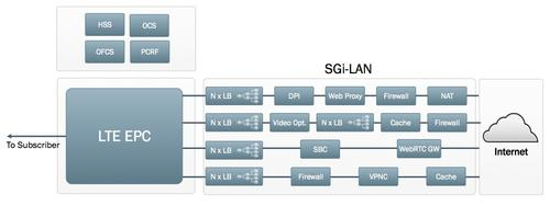 An example of the mobile SGi-LAN today with four service chains and ten appliances.
