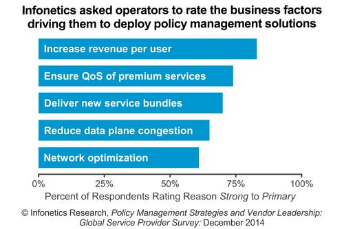 Top Business Drivers for Deploying Policy Management Solutions.
