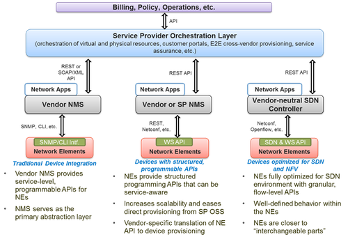 Three categories of networking devices in service provider networks.