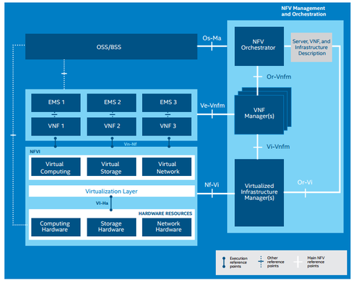 The ETSI-NFV reference architecture defines a layered approach to such an NFV deployment. (Source: 'End to End Network Function Virtualization Architecture Instantiation;' Intel, Brocade, Cyan, Red Hat and Telefonica; March 2015)
