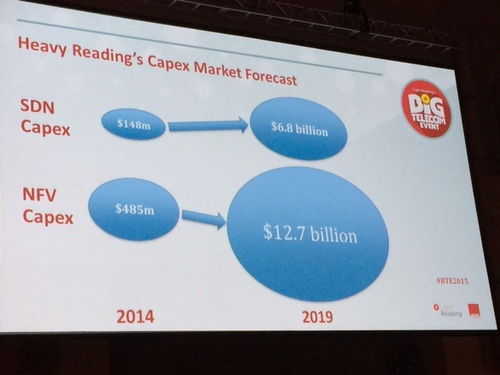 Heavy Reading's latest market forecast for SDN and NFV capex shows massive growth in five years.