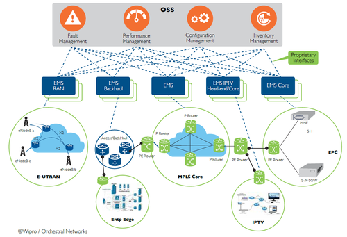 An illustration of telco operations information siloed in a large complex systems environment.
