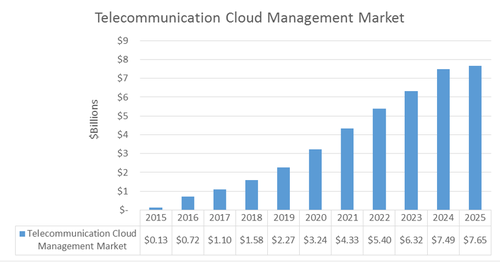 Appledore Research Group's worldwide Telecommunications Cloud Management market using AGR taxonomy.