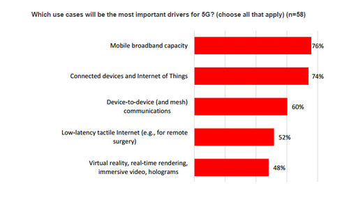 Source: 2015 5G Operator Survey; Heavy Reading in partnership with the Telecommunications Industry Association (TIA).
