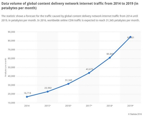 Like IoT, CDN encompasses surging demand for data and devices. (Source: Statista)