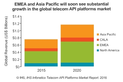 The US lags Europe and Asia Pacific in its telecom API investment, both current and planned. (Source: IHS)