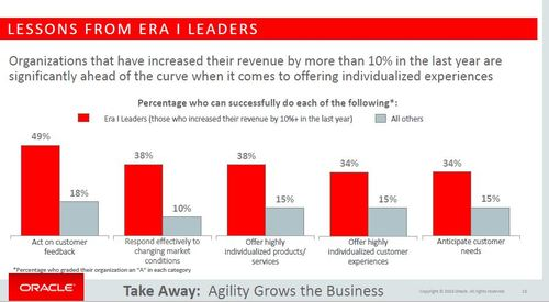 Individualization pays dividends, according to 'The Era I Enterprise' study by Oracle. (Source: Oracle)
