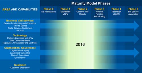 Network Transformation Maturity Model, Q1 2016 (Source: Intel)