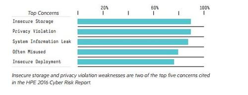 Insecurity and privacy are two of executives' top concerns, HPE finds. (Source: HPE Mobile Application Security Report 2016)