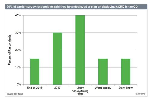Almost three fourths of carriers use or plan to use CORD, IHS Markit finds. (Source: IHS Markit)