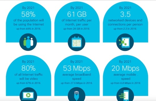 (Source: Cisco Visual Networking Index)