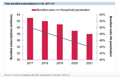 Bundles steadily lose popularity as consumers choose providers for services such as television programming and phone calls. (Source: Ovum Consumer Broadband Subscription and Revenue Forecast: 2017-22)