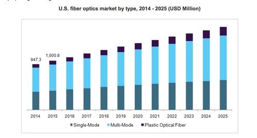 Multi- and single-mode fiber remain the most popular through 2025, but there's a shortage of single-mode today. (Source: Grand View Research)