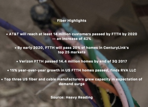 (Source: 'U.S. Converged Fiber Access Infrastructure: 2018-2021 Outlook,' Heavy Reading)