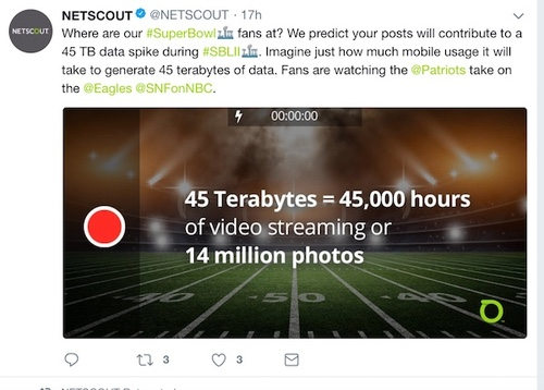 Netscout predicts Super Bowl fans will generate 45 terabytes of data on Sunday.