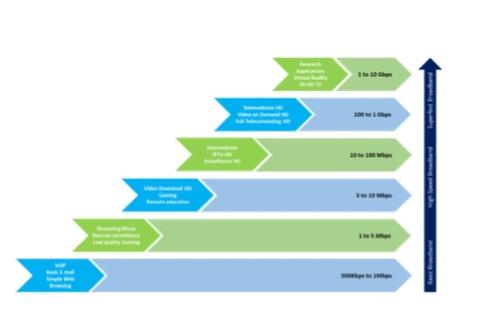 (Source: World Bank's Economic Impact of Broadband)