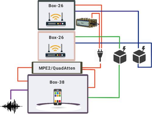 WiFi Test Environment & Equipment