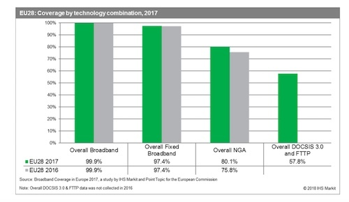 (Source: European Commission's 'Broadband Coverage in Europe 2017 by IHS Markit and Point Topic)