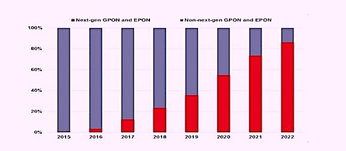 Within four years, NG-PON2 is one of several next-generation PONs that will take over this market, Ovum predicts. No doubt 5G is one of the main influencers. (Source Ovum)