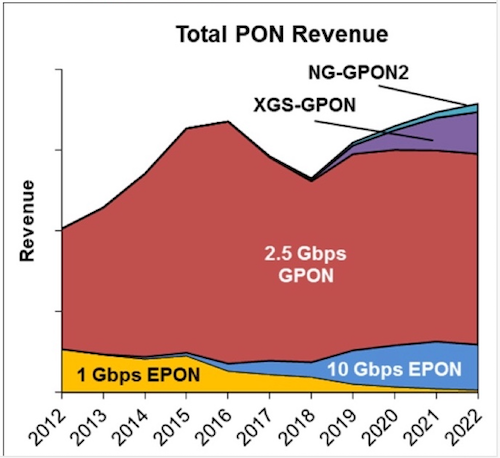 XGS-PON and 10 Gbit/s EPON, with some help from NG-PON2, slowly take share away from 2.5 Gbit/s EPON, according to Dell'Oro Group's 'Broadband Access 5-Year Forecast.'