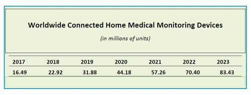 (Source: Berg Institute, 'mHealth and Home Monitoring')