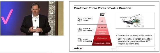 Unifying all different business units, whether wireline or wireless, under OneFiber, and planning fiber needs as a single issue, saves Verizon resources and gives a more customer-centric perspective to the provider's offerings, said CTO Kyle Malady. (Image Source: Verizon 2019 Investor Meeting)