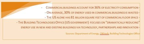 (Sources: Building Technologies Office (BTO); 