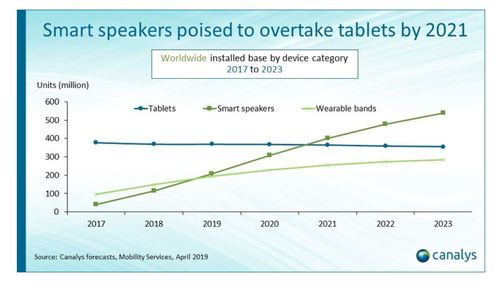 Smart speakers -- and smart assistants -- are quickly becoming popular among residential customers, with sales soon predicted to overtake those of tablets, Canalys's recent research finds. (Source: Canalys)