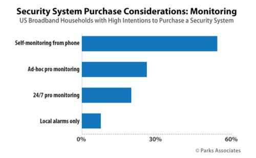 (Source: 'Consumer Trends & Disruption in Home Security,' Parks Associates)