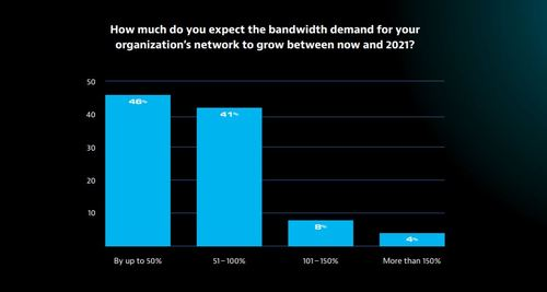 (Source: Viavi State of the Network 2019)