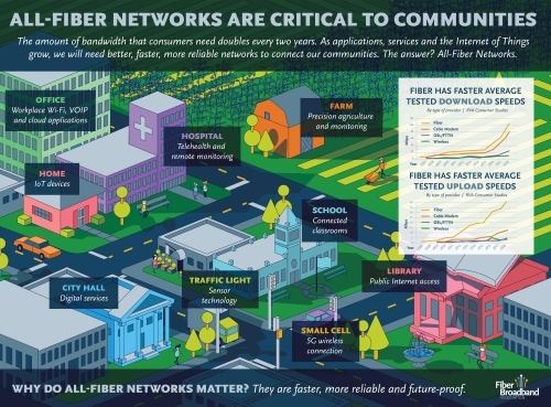 Fiber broadband provides a host of essential services to communities, both rural and urban. (Source: Fiber Broadband Association)