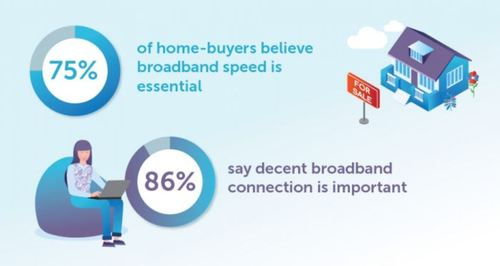 One fifth of respondents would look for a new house or apartment if the place they were considering had poor broadband, a newly released study by OnePoll for Hyperoptic found.
