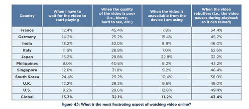 Buffering annoys most countries' subscribers, although French consumers find poor video quality the biggest pet peeve. (Source: 'State of Online Video,' Limelight Networks)