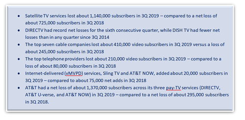 Pay-TV subscriptions continue their tumble. (Source: Leichtman Research Group)