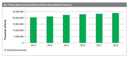Heavyweights Vodafone and Liberty lead the pack of European Union operators increasing cable revenue between 2017 and 2018, with 2019 data expected to be crunched and analyzed soon. (Source: Informa Tech)