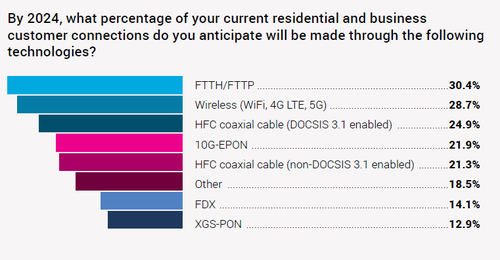 Source: 'Cable's Fiber Outlook Report,' Light Reading, Heavy Reading.