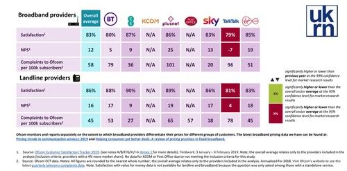 Ofcom uses consumer feedback to rank a few UK providers of fixed and mobile broadband.  (Source: Ofcom January 2020 Scorecard)