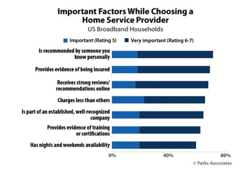 A new report from Parks Associates finds broadband households are more likely to seek out additional IoT devices and services, insight operators may find useful as they pursue complementary offerings to augment investments in WiFi and residential infrastructure.