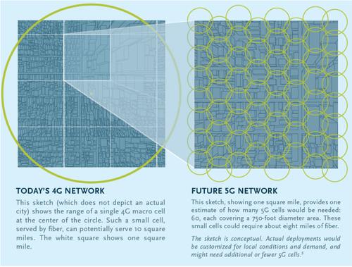 5G requires fiber for densification -- many, many miles of fiber.   (Source: Fiber Broadband Association)