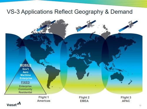 Viasat is targeting global coverage with its constellation of ViaSat-3 satellites.  