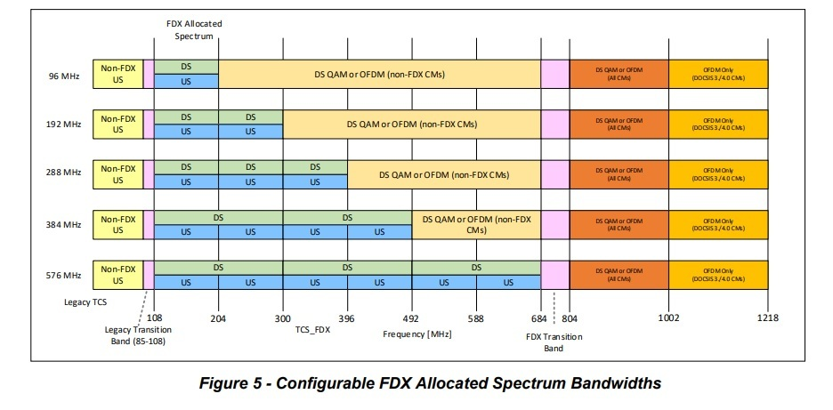 Full Duplex DOCSIS (FDX), which enables upstream and downstream traffic to occupy the same block of spectrum, is one path to DOCSIS 4.0. Extended Spectrum DOCSIS (ESD), which uses dedicated spectrum for upstream and downstream traffic, presents another option.  